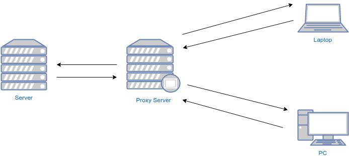 Konfigurasi Reverse Proxy Pada Nginx – Rizki Mufrizal