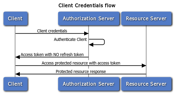 oauth_client_credentials.png