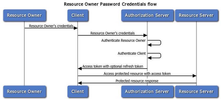 oauth_resource_owner_password_credentials.png